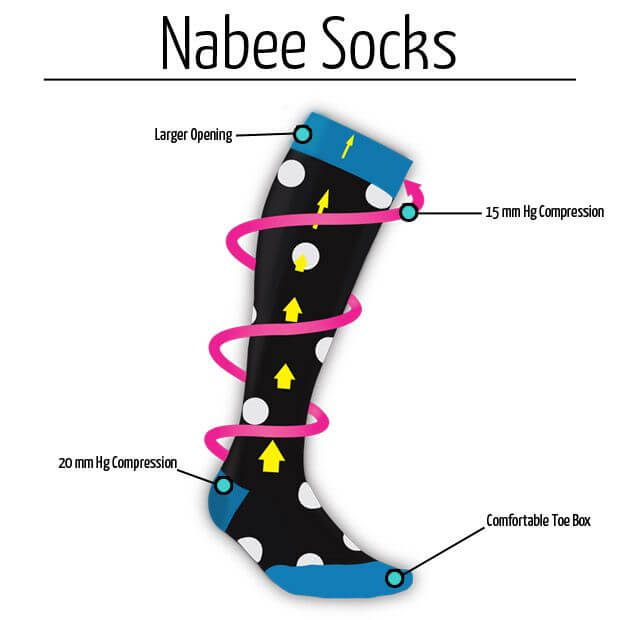 Nabee Compression illustration