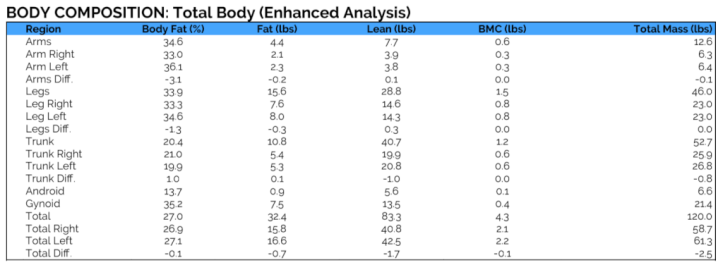 DexaScan Full Body Composition