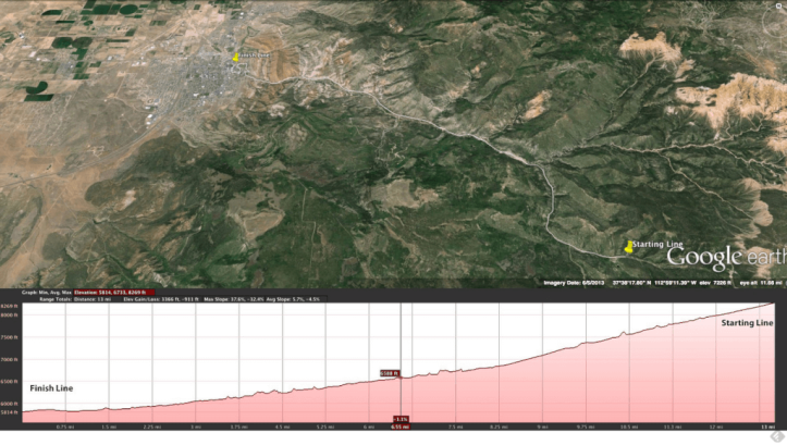 Elevation profile for the Cedar Half Marathon