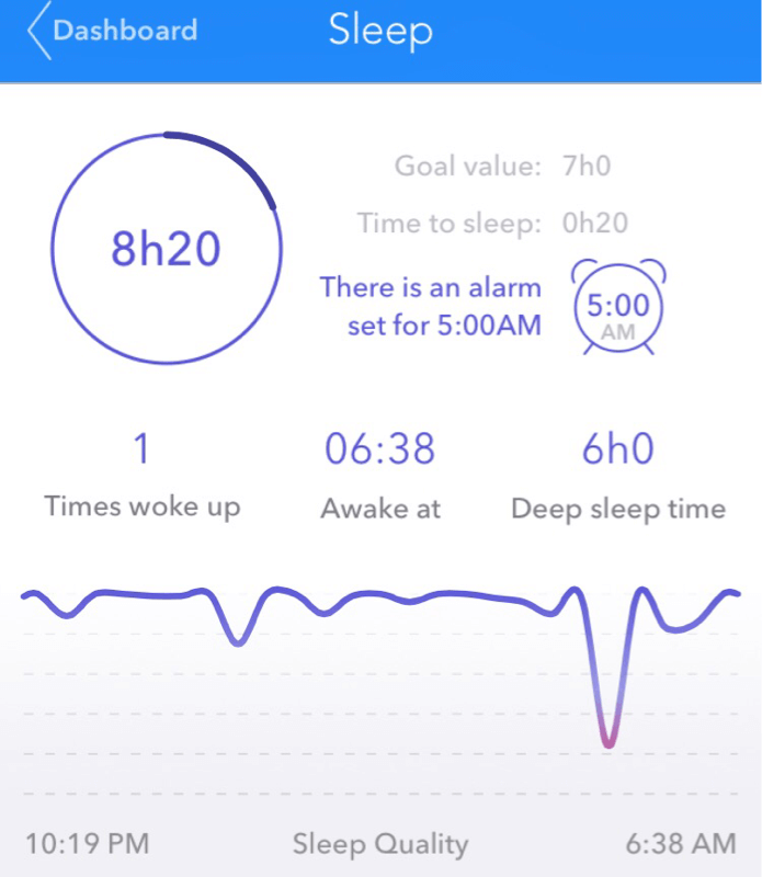 Sleep tracking output from Pivotal Living wristband
